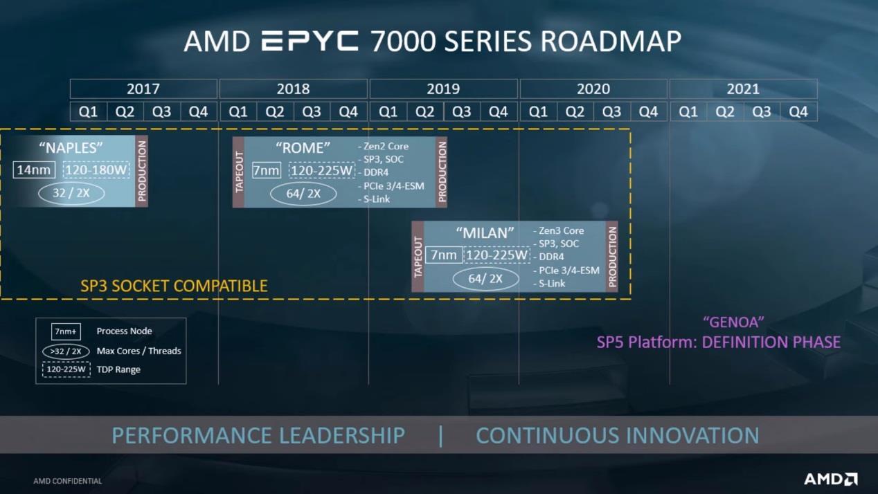 2020年9月AMD将开产的Zen3单线程性能比Zen2提高20%