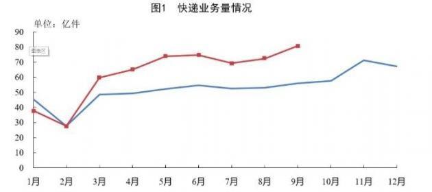 1-9 月全国快递服务企业业务量累计完成 561.4 亿件,同比增长 27.9%