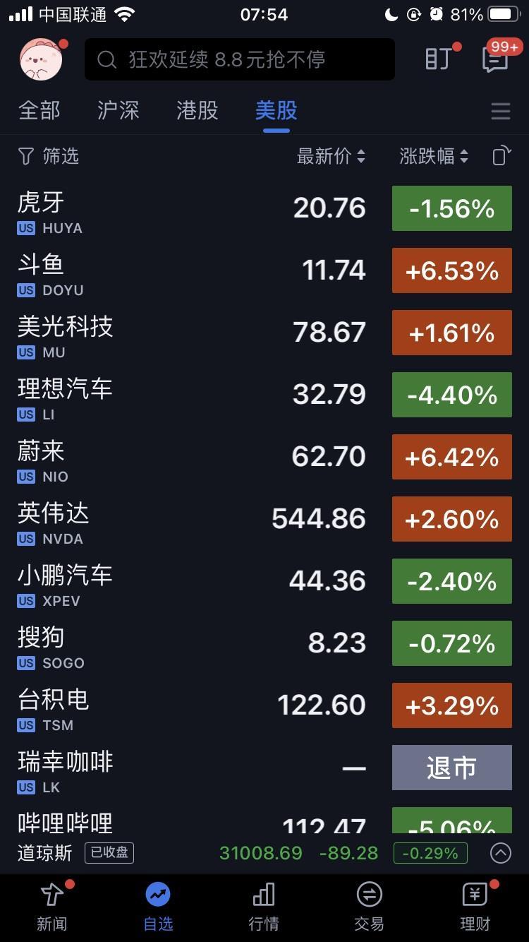 美股周一:苹果下跌 2.32%,特斯拉跌近 8%,蔚来涨逾 6% 创新高
