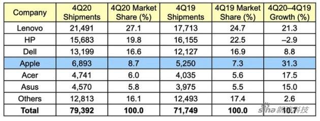 Gartner:2020 年电脑出货量增长创十年新高