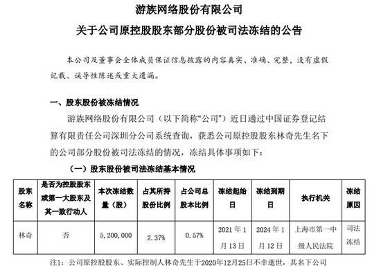 游族网络原林奇所持 0.57% 公司股份被司法冻结,申请人将申请撤诉