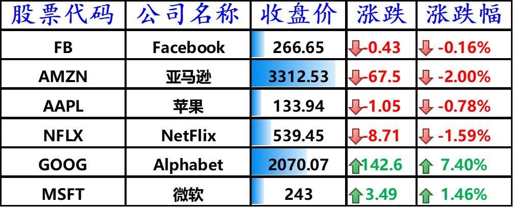美股涨跌不一,谷歌股价创纪录,哔哩哔哩上涨 4%,拼多多大涨 6.1%