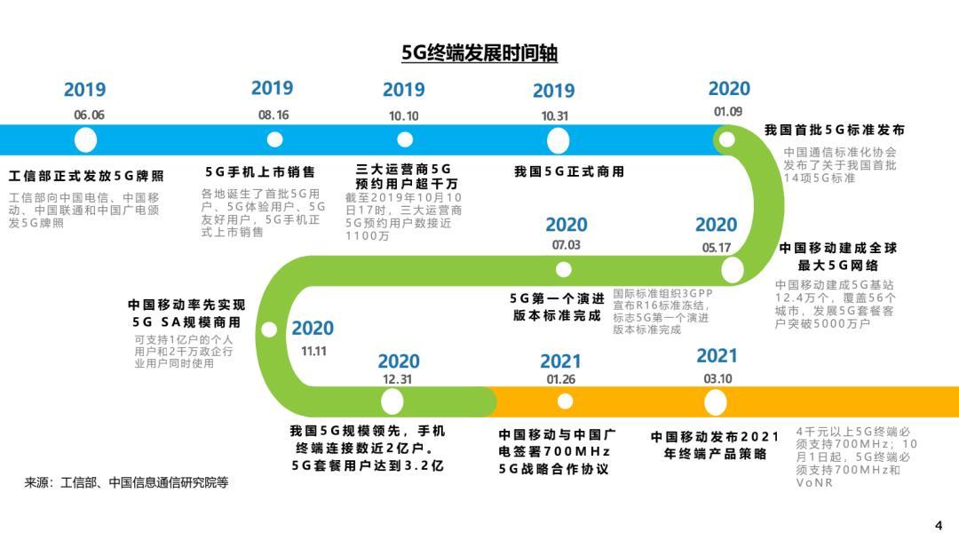 中国移动:2021 年 5G 手机进一步普及,占比将达 80%